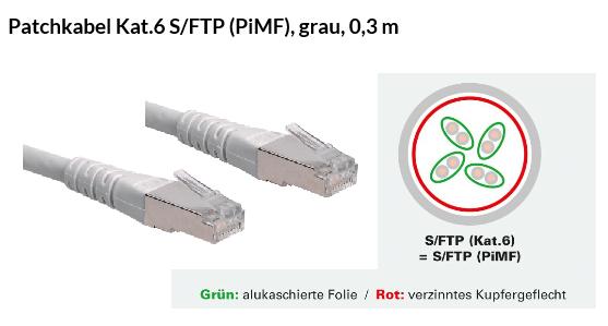 Netzwerk Patchkabel 0.3m CAT6 geschirmt Grau