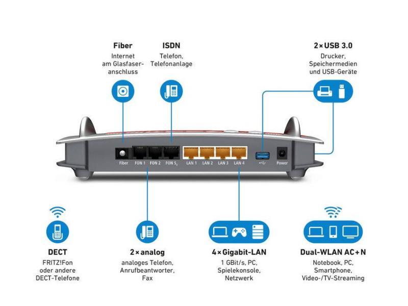 Fiber FTTH-Router FRITZ!Box 5490 - Das Modem FritzBox der alles könner